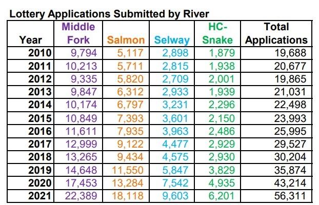 4 Rivers Lottery Statistics